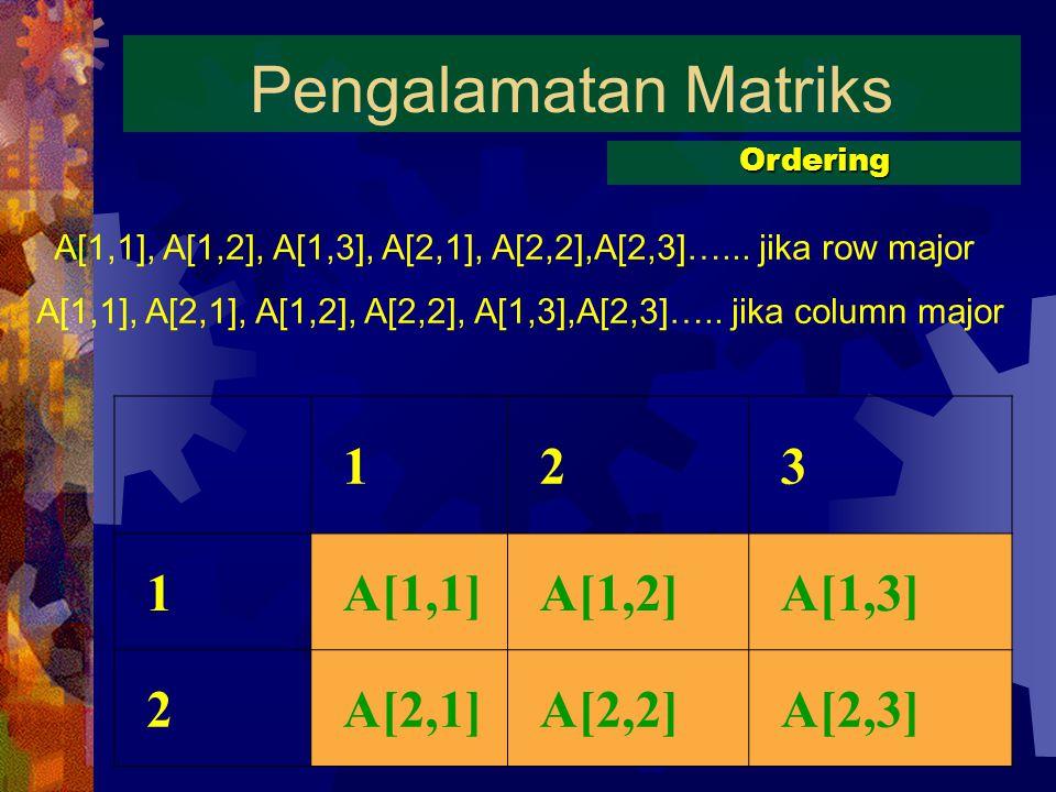 Pengalamatan Matriks 1 2 3 A[1,1] A[1,2] A[1,3] A[2,1] A[2,2] A[2,3]